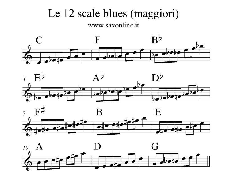 Scale blues maggiori