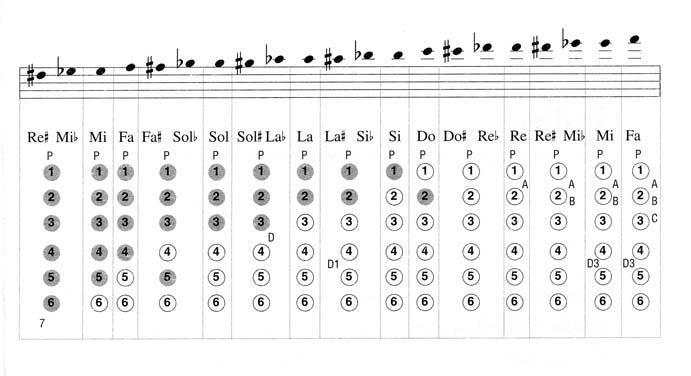 3 diteggiatura scuola di sax online - Tavola posizioni flauto traverso ...
